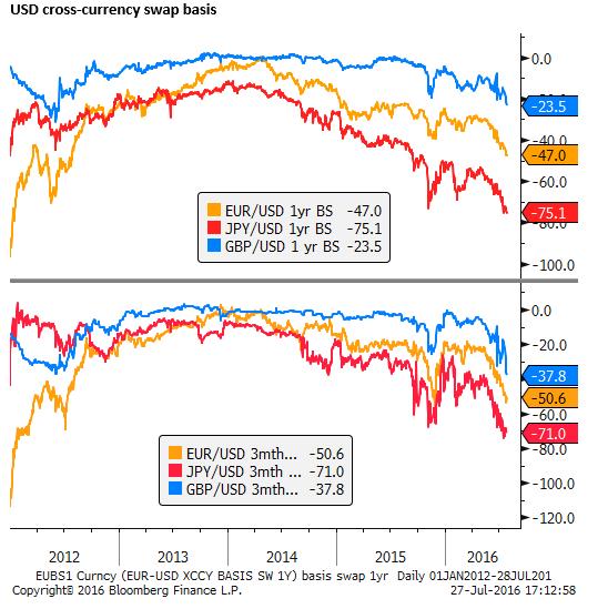 cross currency basis swap